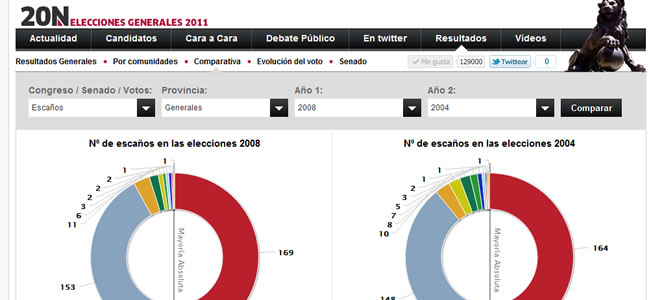 Resultados Electorales